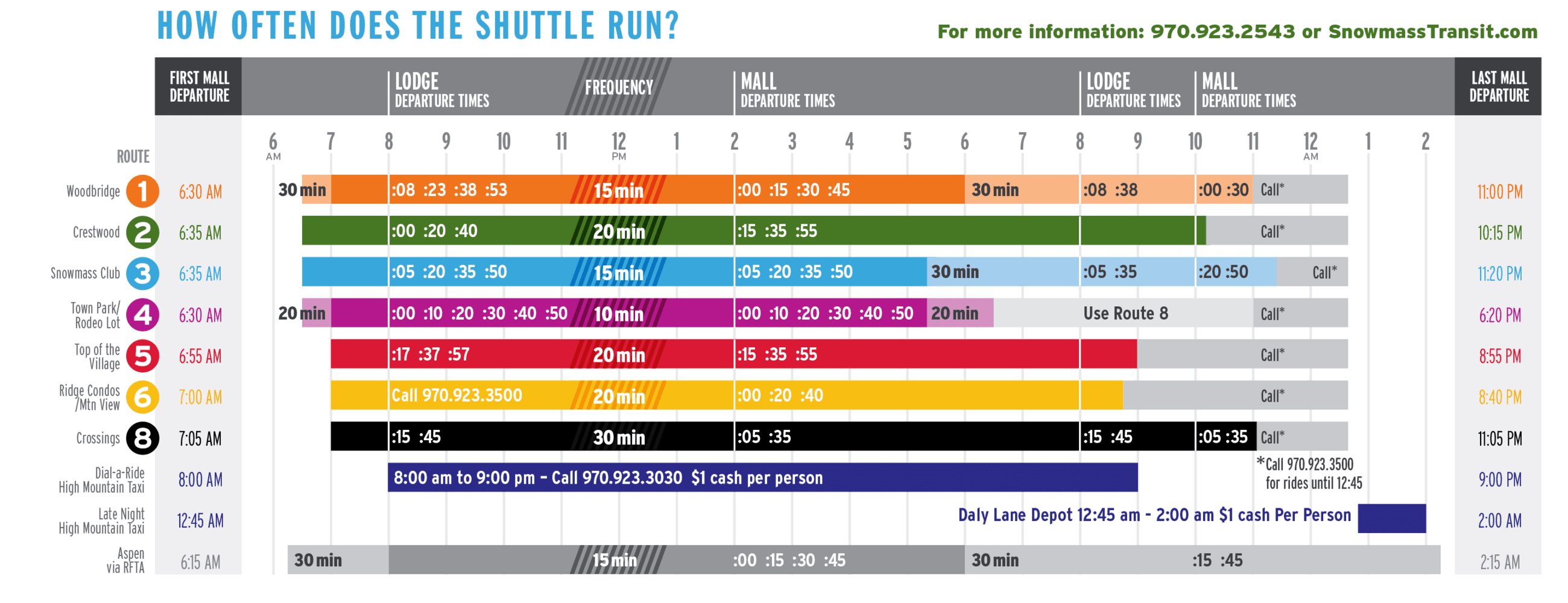 Village Shuttle Frequency Chart